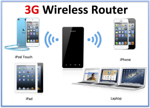 3g-wireless-router